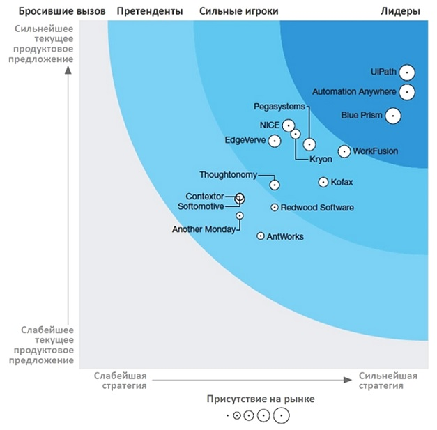 The Forrester Wave™: Robotic Process Automation, 2018